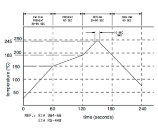 Typical SMT reflow profile